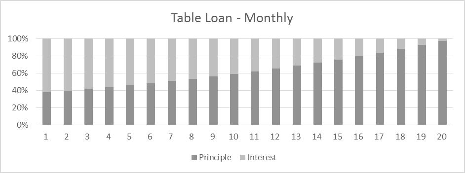 table loan